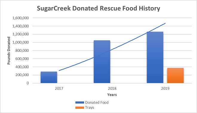Sugarcreek donated rescue food
